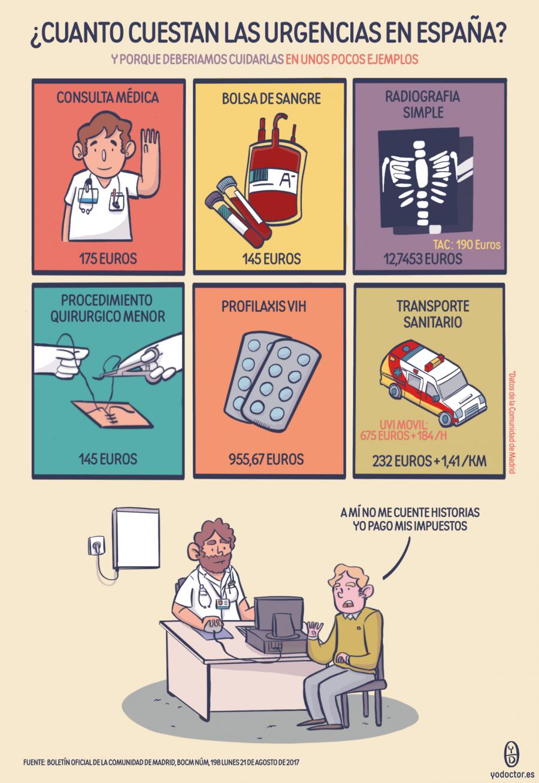 Cuanto cuestan las urgencias