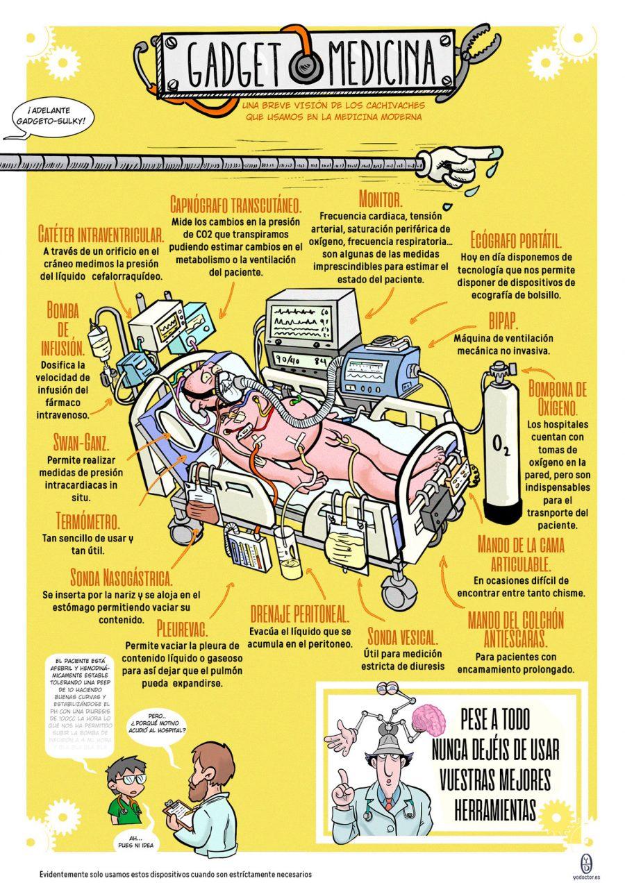 Gadget medicina